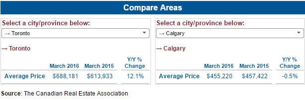 average-price-toronto-calgary